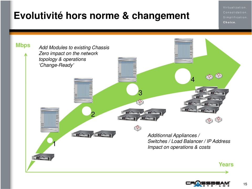 operations Change-Ready 4 3 2 1 Additionnal Appliances /