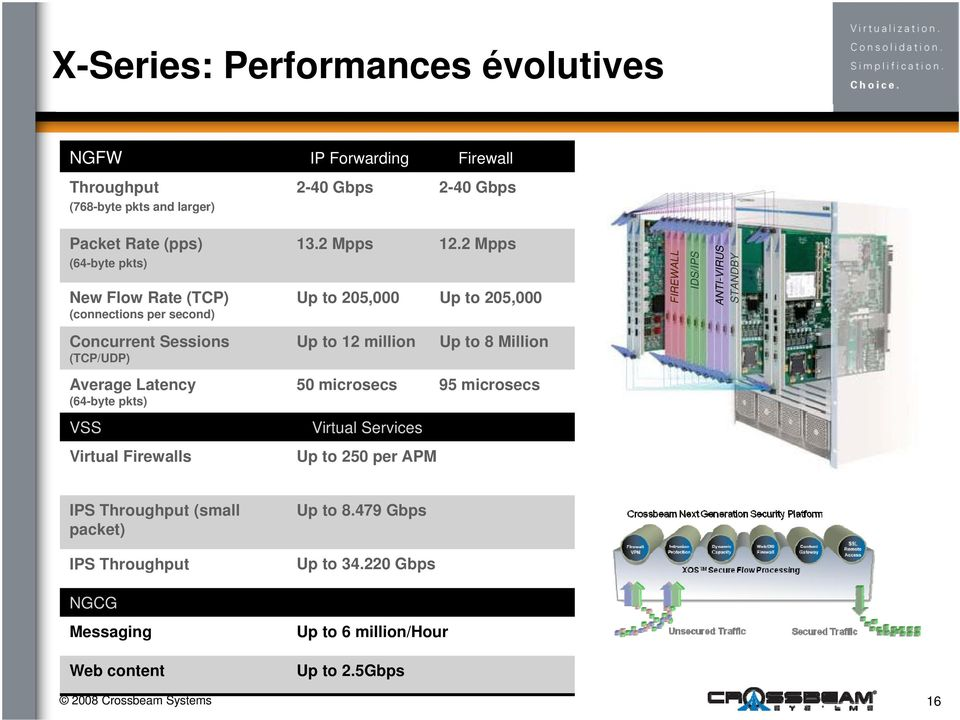 2 Mpps Up to 205,000 Up to 205,000 FIREWALL IDS/IPS ANTI-VIRUS STANDBY Concurrent Sessions (TCP/UDP) Up to 12 million Up to 8 Million Average Latency