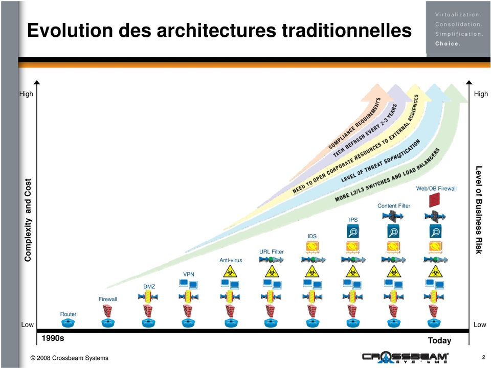 Content Filter Web/DB Firewall Level of Bus siness Risk