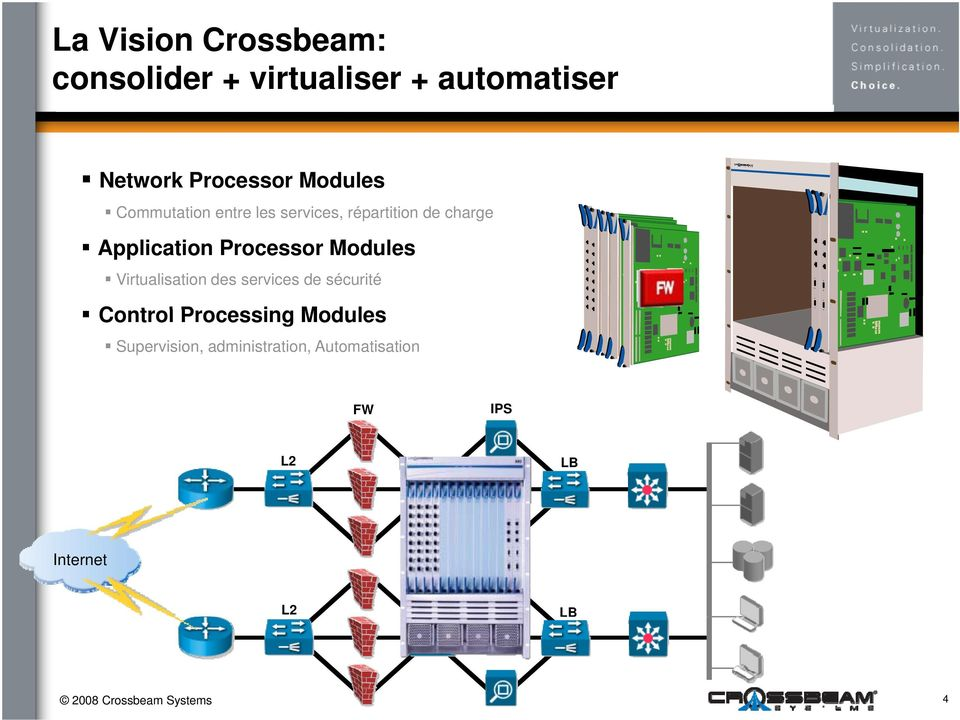 Modules Virtualisation des services de sécurité Control Processing Modules