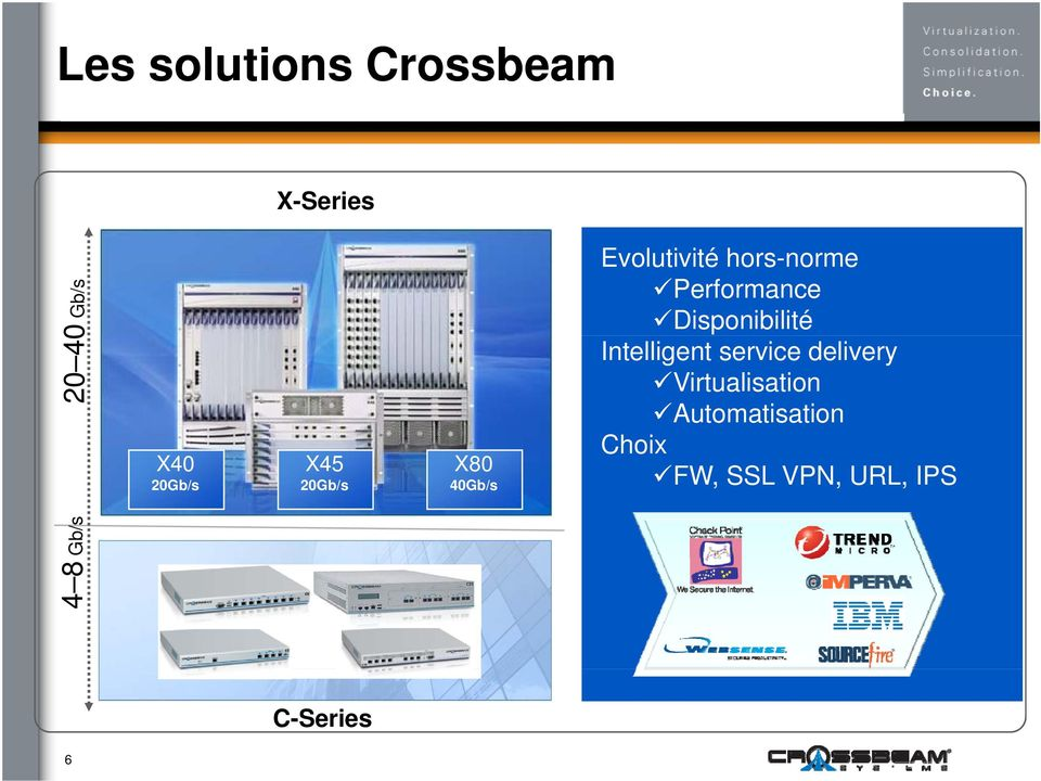 Disponibilité Intelligent service delivery Virtualisation