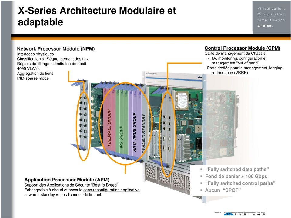 le management, logging, redondance (VRRP) FIREWALL GROUP IPS GROUP ANTI-VIRUS GROUP DYNAMIC STAN NDBY Application Processor Module (APM) Support des Applications de Sécurité Best fo Breed