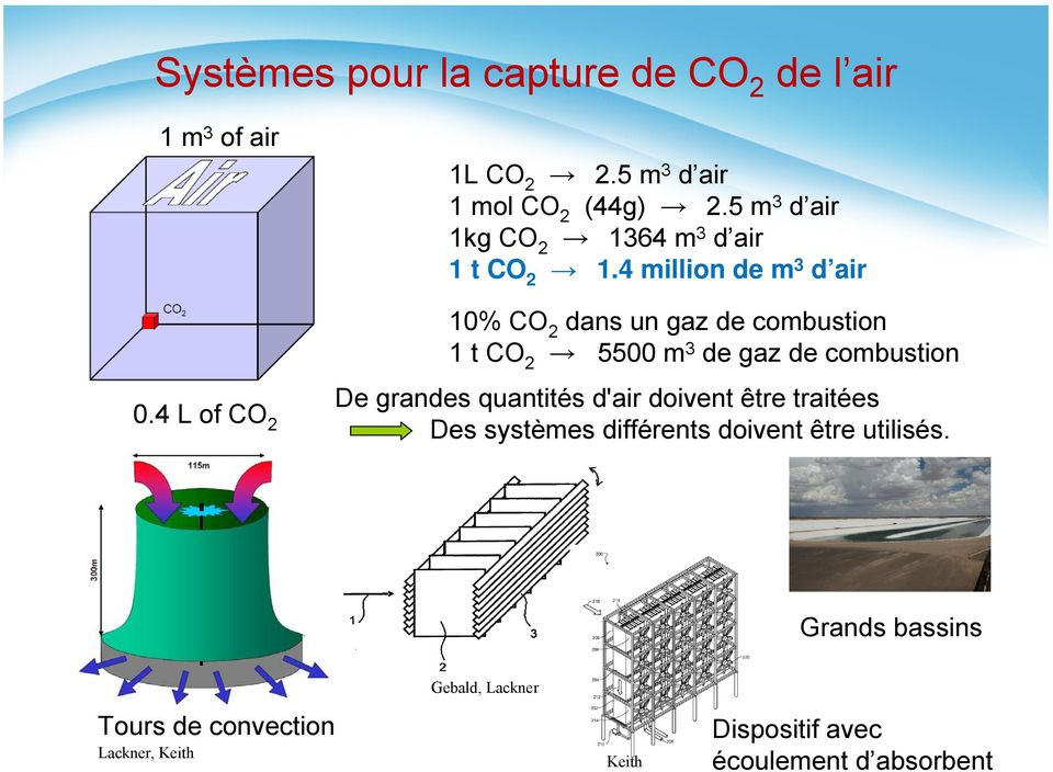 4 million de m 3 d air 10% CO 2 dans un gaz de combustion 1 t CO 2 5500 m 3 de gaz de combustion De grandes