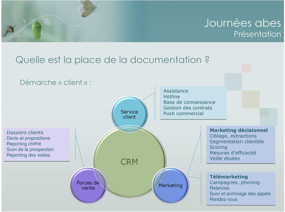 clients Devis et propositions Reporting chiffré Suivi de la prospection Reporting des visites Marketing