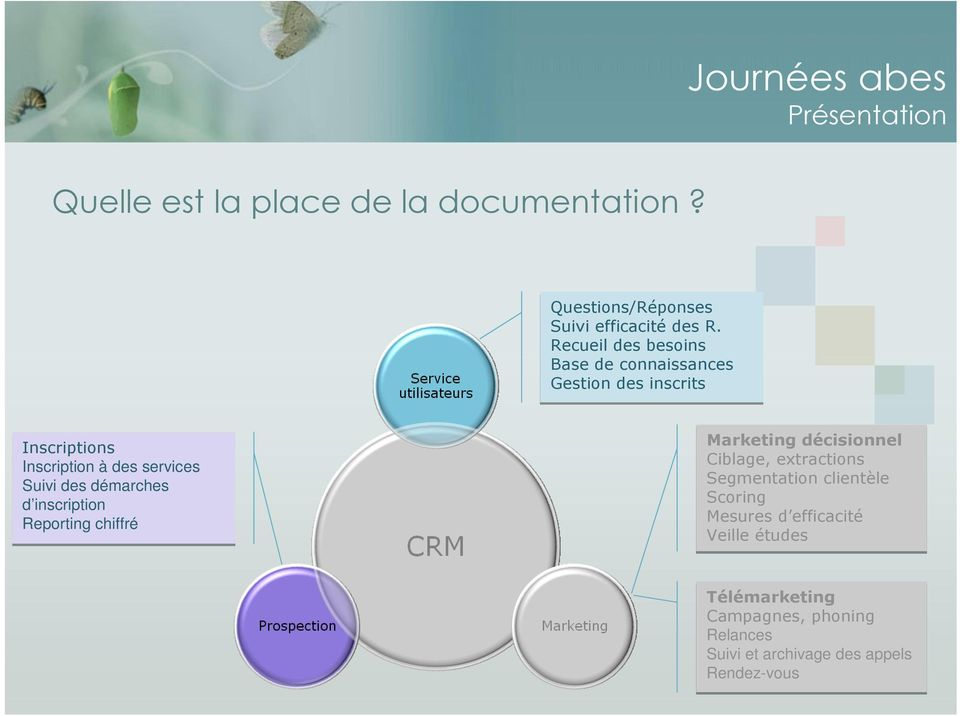 Suivi des démarches d inscription Reporting chiffré Marketing décisionnel Ciblage, extractions Segmentation