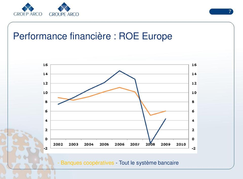Europe - Banques