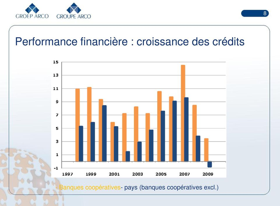 Banques coopératives- pays