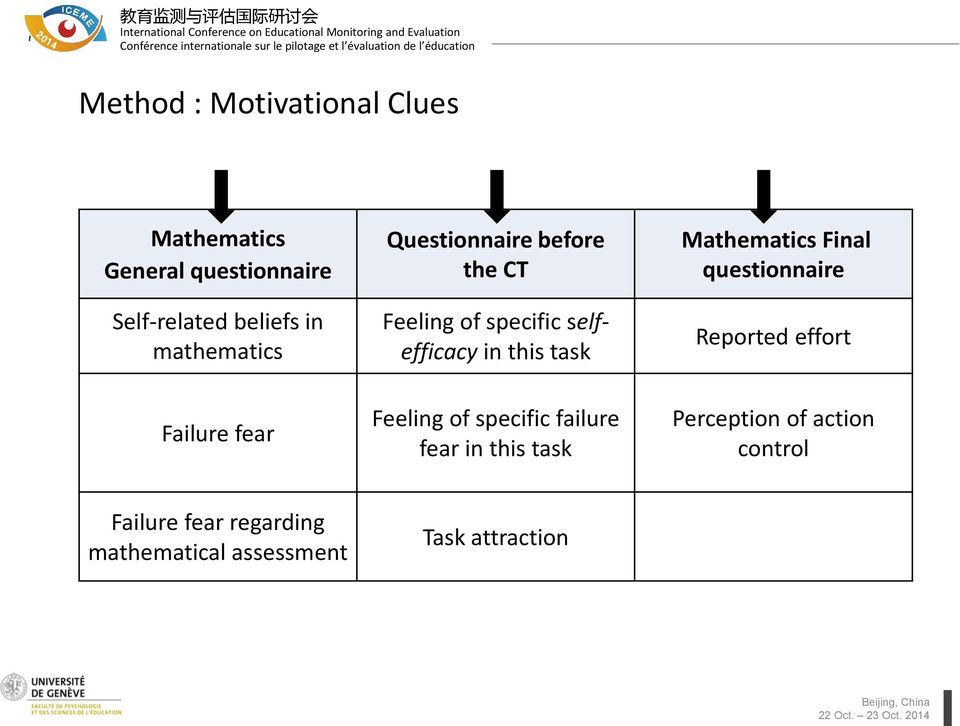 Mathematics Final questionnaire Reported effort Failure fear Feeling of specific failure
