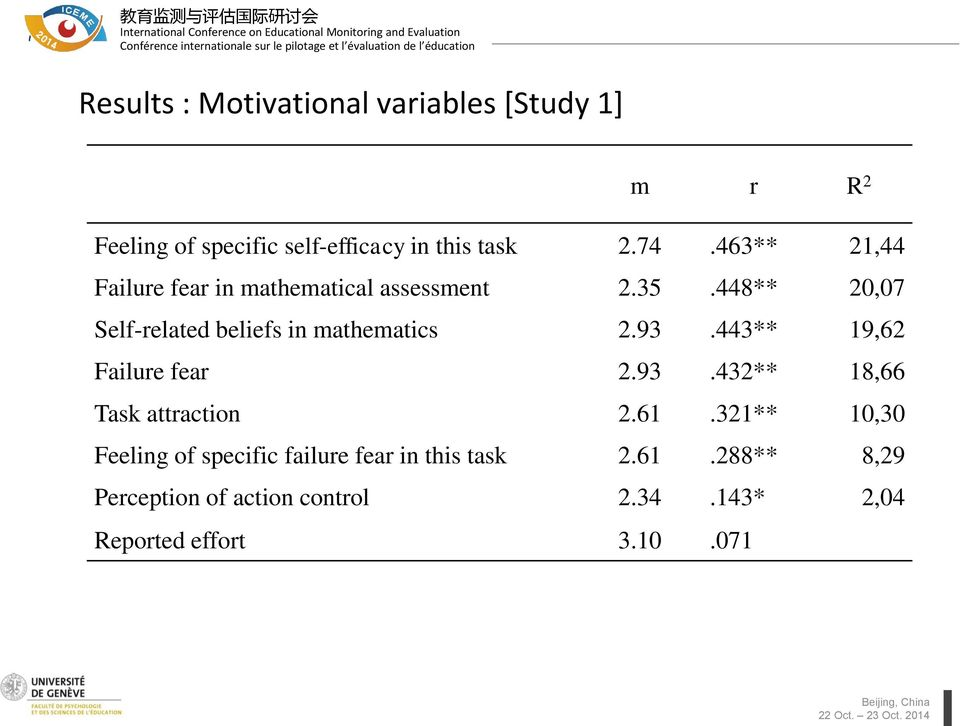448** 20,07 Self-related beliefs in mathematics 2.93.443** 19,62 Failure fear 2.93.432** 18,66 Task attraction 2.