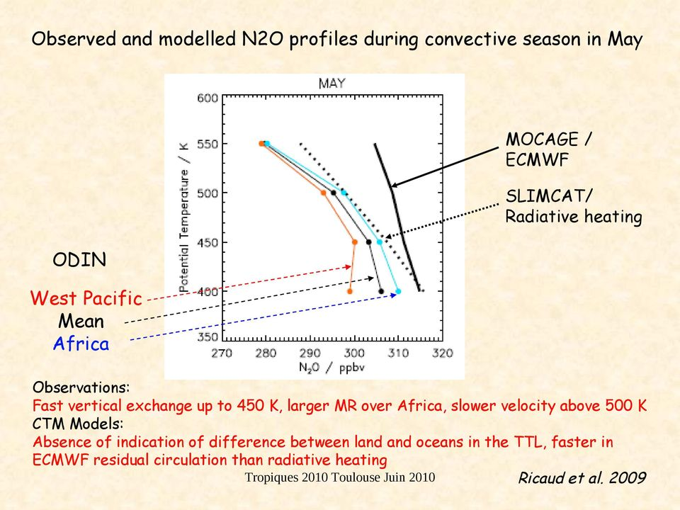 over Africa, slower velocity above 500 K CTM Models: Absence of indication of difference between