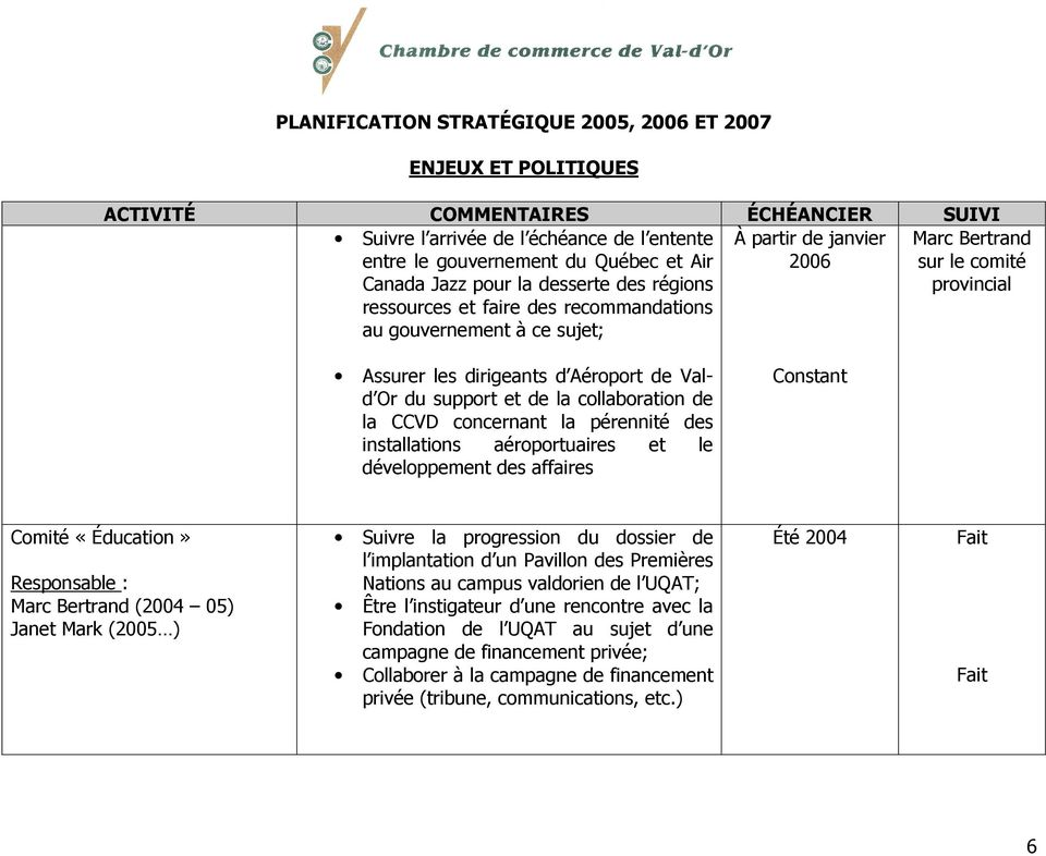 aéroportuaires et le développement des affaires Comité «Éducation» Responsable : Marc Bertrand (2004 05) Janet Mark (2005 ) Suivre la progression du dossier de l implantation d un Pavillon des