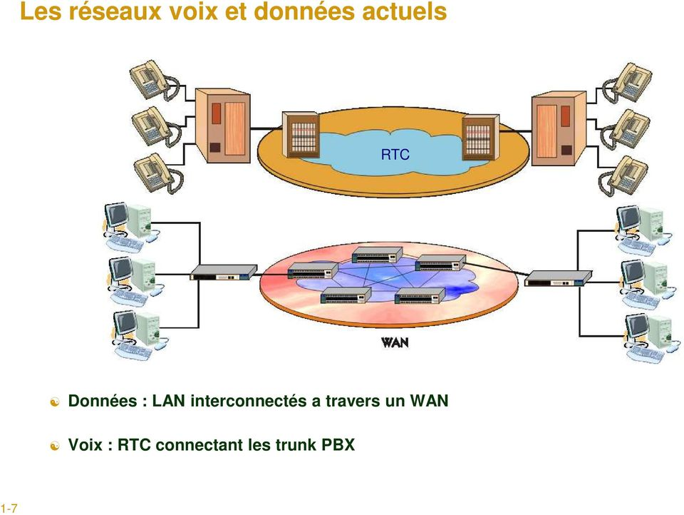 interconnectés a travers un WAN