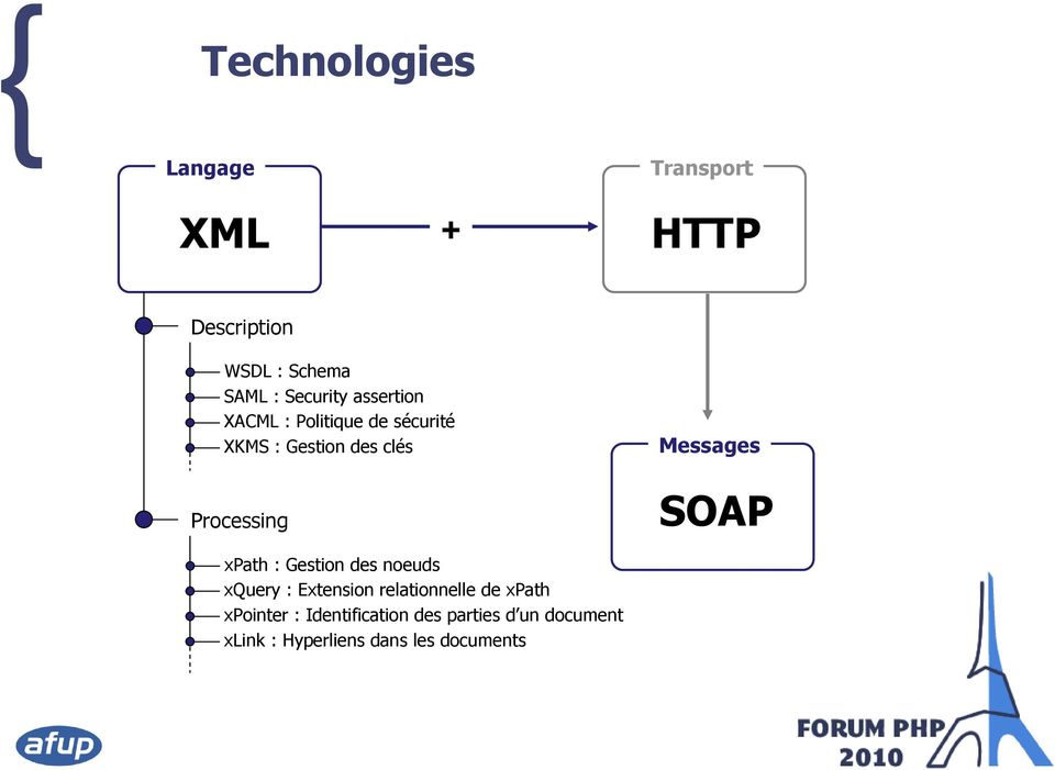 Processing Messages SOAP xpath : Gestion des noeuds xquery : Extension