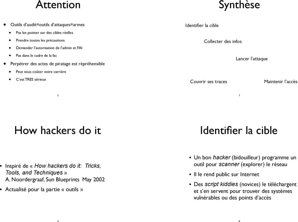 How hackers do it Identifier la cible Inspiré de «How hackers do it: Tricks, Tools, and Techniques» A.