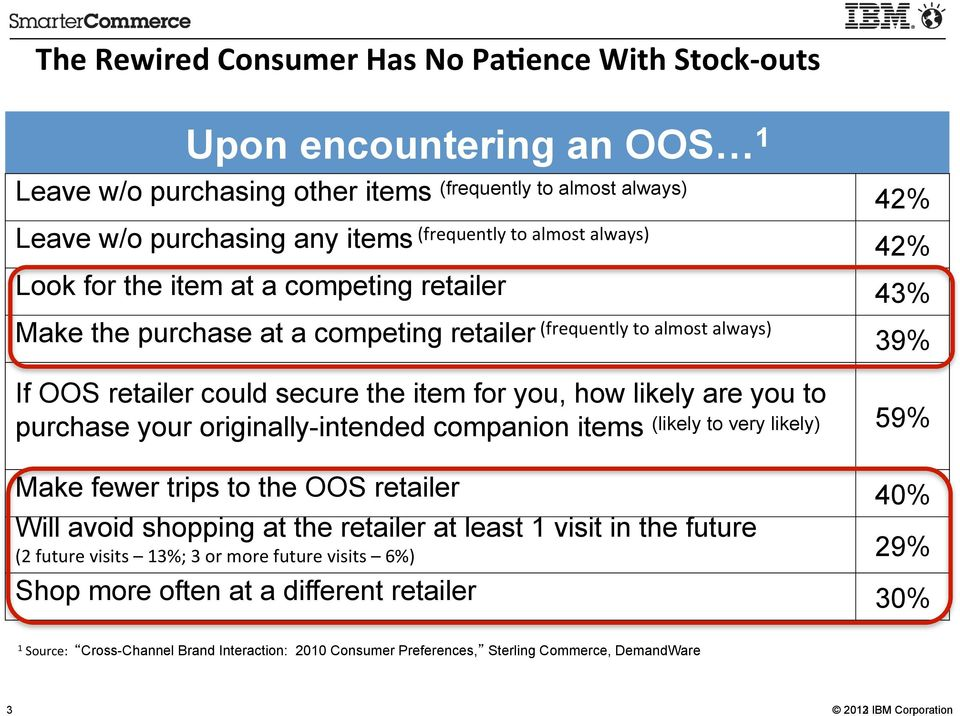 likely are you to purchase your originally-intended companion items (likely to very likely) 59% Make fewer trips to the OOS retailer 40% Will avoid shopping at the retailer at least 1 visit in the