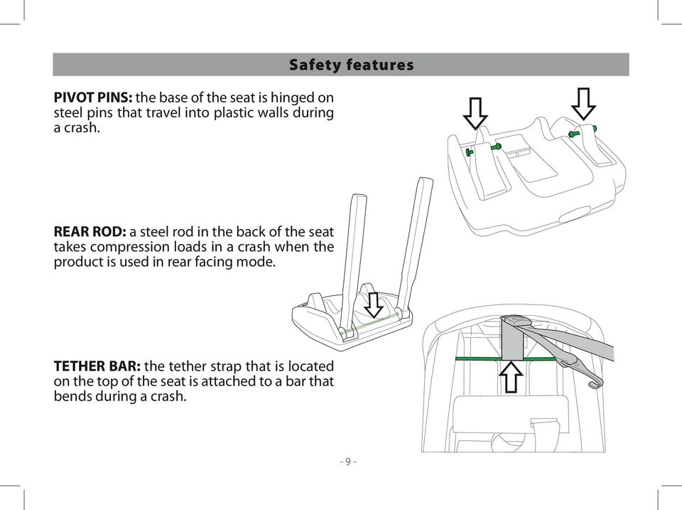 Safety features REAR ROD: a steel rod in the back of the seat takes compression loads in a