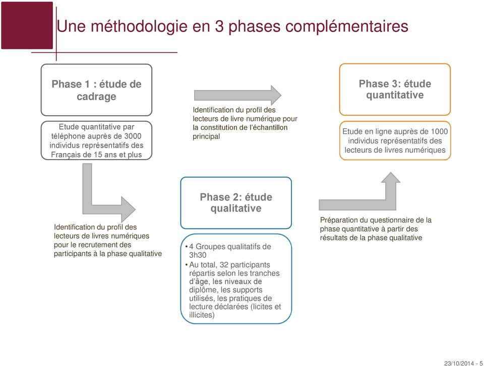 numériques Identification du profil des lecteurs de livres numériques pour le recrutement des participants à la phase qualitative Phase 2: étude qualitative 4 Groupes qualitatifs de 3h30 Au total, 32