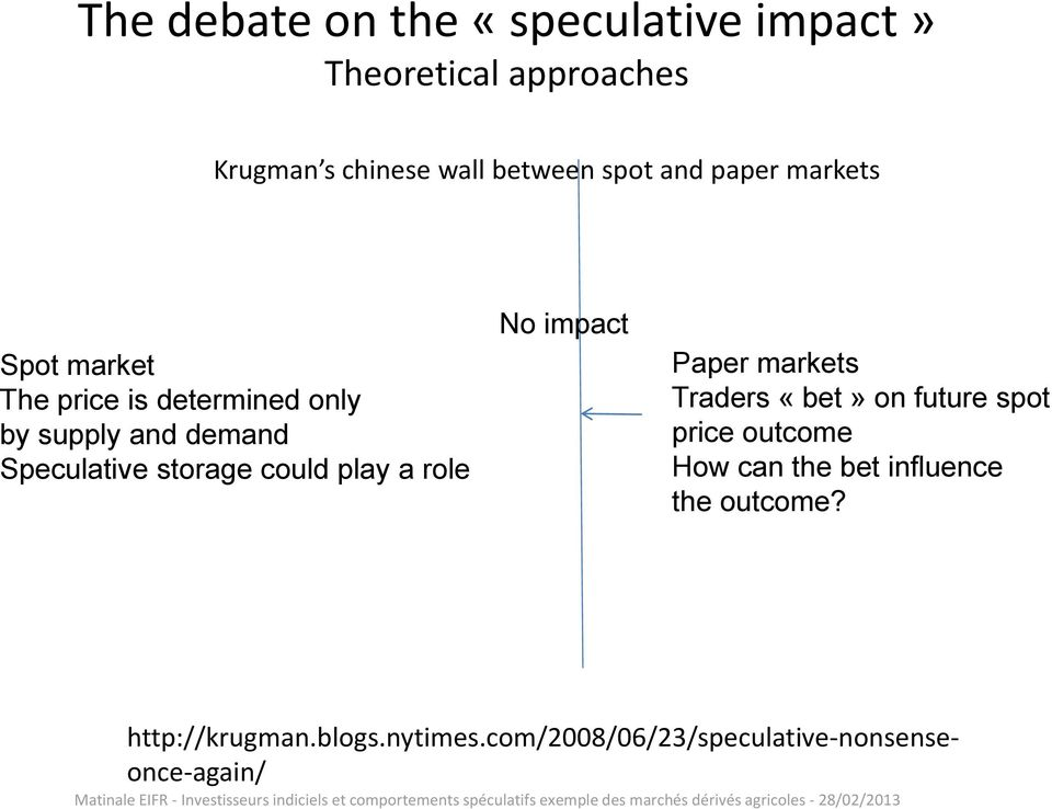 could play a role No impact Paper markets Traders «bet» on future spot price outcome How can the
