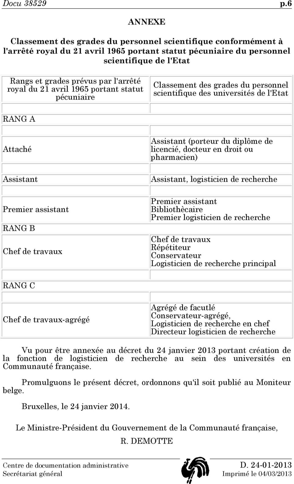 l'arrêté royal du 21 avril 1965 portant statut pécuniaire Classement des grades du personnel scientifique des universités de l'etat RANG A Attaché Assistant Premier assistant RANG B Chef de travaux