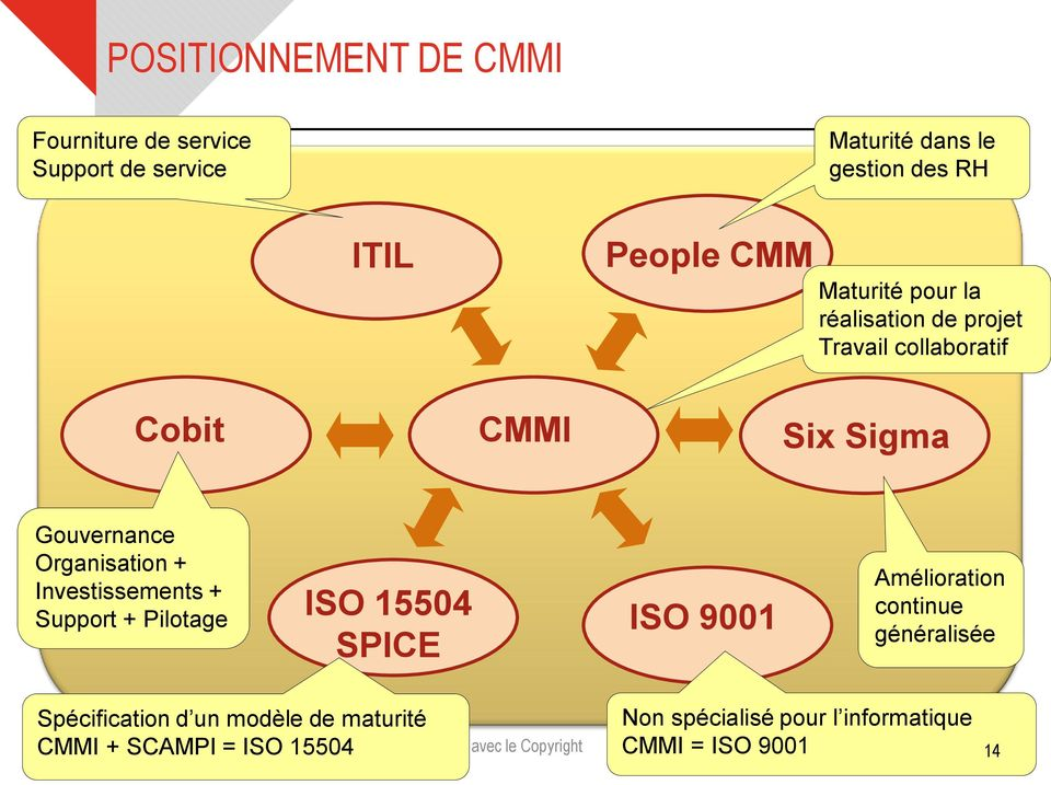 Organisation + Investissements + Support + Pilotage ISO 15504 SPICE ISO 9001 Amélioration continue