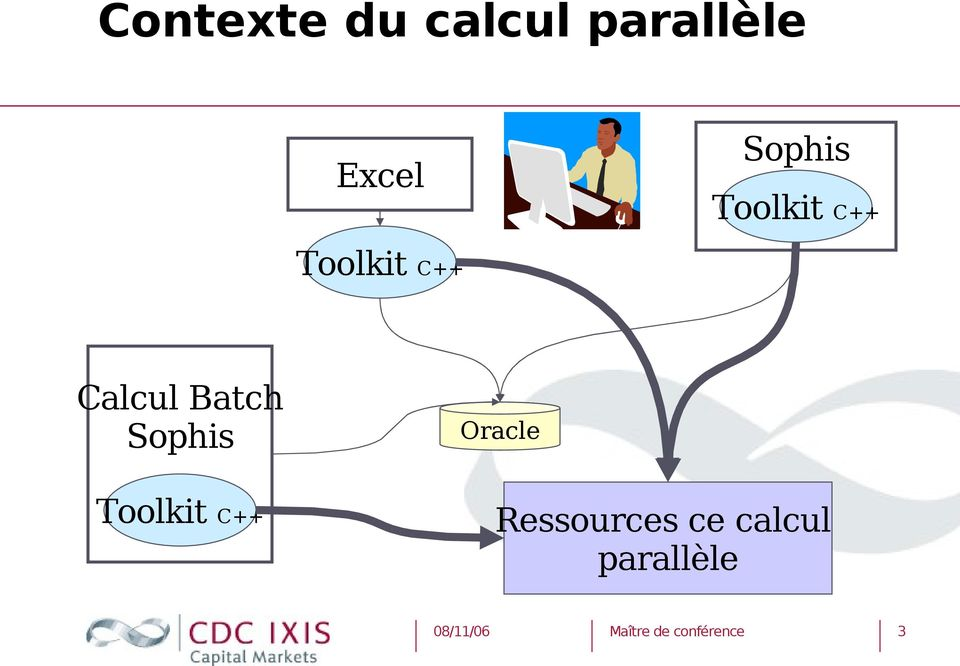 Calcul Batch Sophis Oracle Toolkit