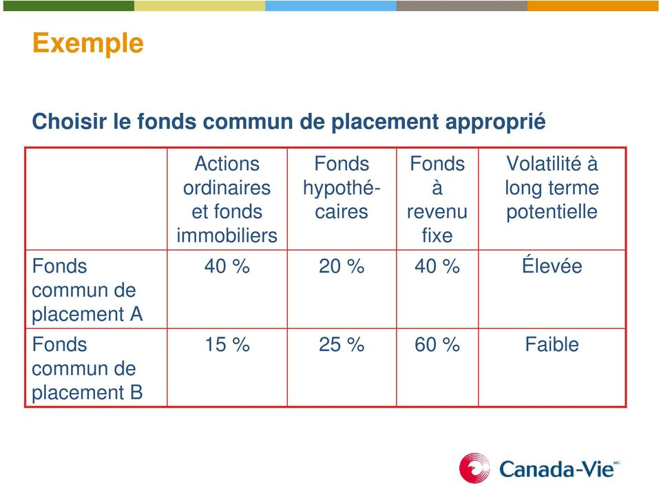 fixe Volatilité à long terme potentielle Fonds commun de placement