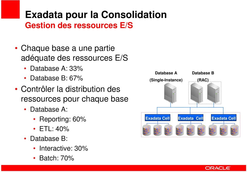 ressources pour chaque base Database A: Reporting: 60% ETL: 40% Database B: Interactive: