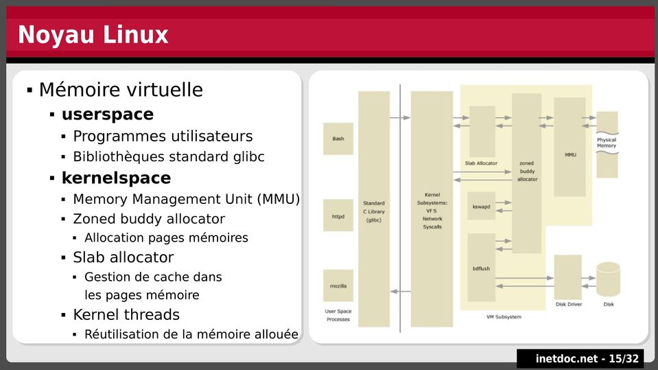 allocator Slab Slab allocator allocator Allocation Allocation pages pages mémoires mémoires Gestion Gestion de de cache cache dans dans les les
