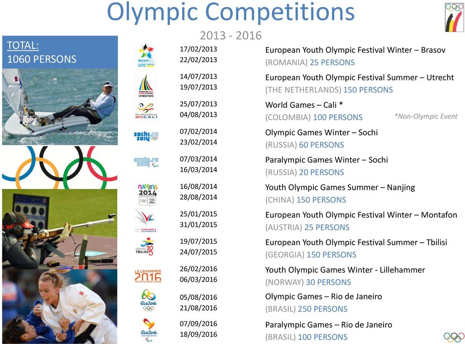 Summer Utrecht (THE NETHERLANDS) 150 PERSONS World Games Cali * (COLOMBIA) 100 PERSONS Olympic Games Winter Sochi (RUSSIA) 60 PERSONS Paralympic Games Winter Sochi (RUSSIA) 20 PERSONS Youth Olympic