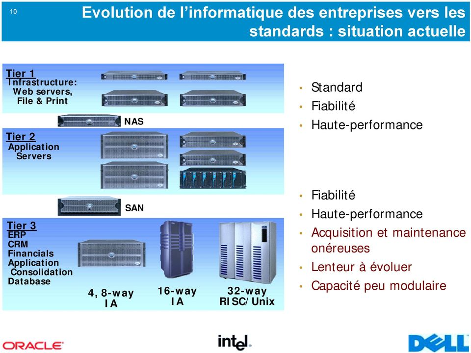 Haute-performance Fiabilité Tier 3 ERP CRM Financials Application Consolidation Database 4, 8-way IA