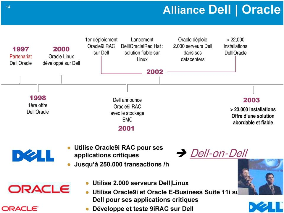 000 serveurs Dell dans ses datacenters > 22,000 installations Dell Oracle 2002 1998 1ère offre Dell Oracle Dell announce Oracle9i RAC avec le stockage EMC 2001 2003 > 23.