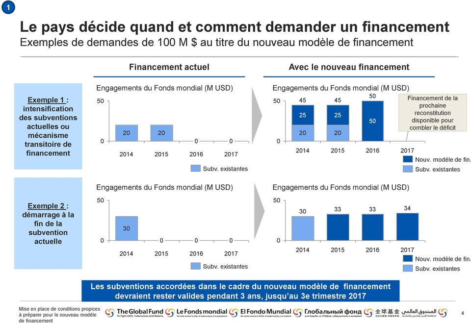 existantes Engagements du Fonds mondial (M USD) Engagements du Fonds mondial (M USD) 50 0 45 25 20 2014 45 25 20 2015 50 50 2016 2017 Engagements du Fonds mondial (M USD) Financement de la prochaine