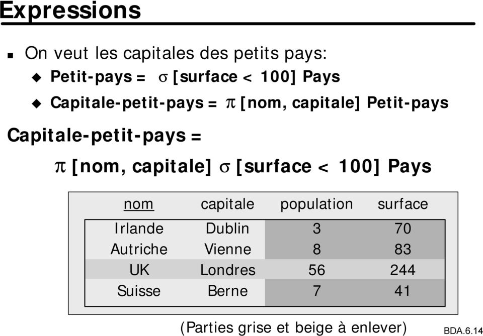 capitale] s [surface < 100] Pays nom capitale population surface Irlande Dublin 3 70