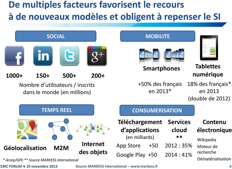 Arcep/GFK ** Source MARKESS International Internet des objets CONSUMERISATION Téléchargement d applications (en milliards) App Store +50 Google Play +50 Services