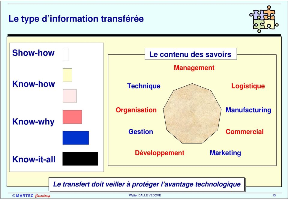 Manufacturing Commercial Know-it-all Développement Marketing Le