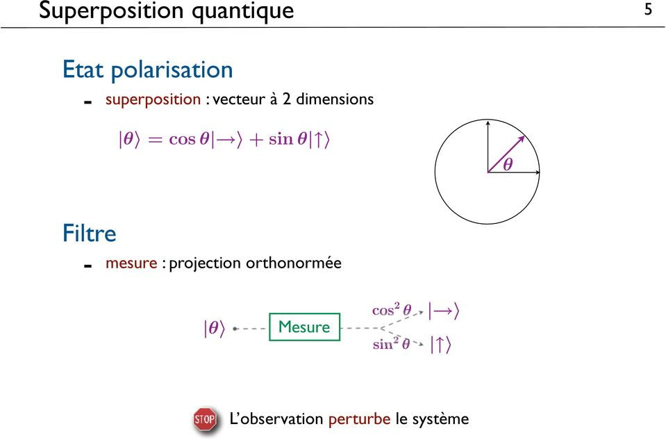 + sin θ θ Filtre mesure : projection orthonormée