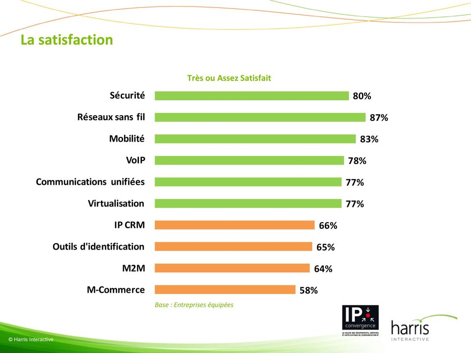 Satisfait 80% 87% 83% 78% 77% 77% IP CRM Outils