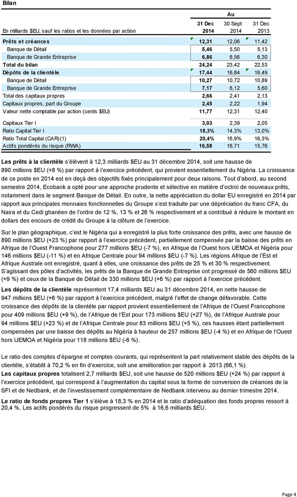 2,41 2,13 Capitaux propres, part du Groupe 2,45 2,22 1,94 Valeur nette comptable par action (cents $EU) 11,77 12,31 12,40 Capitaux Tier I 3,03 2,39 2,05 Ratio Capital Tier I 18,3% 14,3% 13,0% Ratio