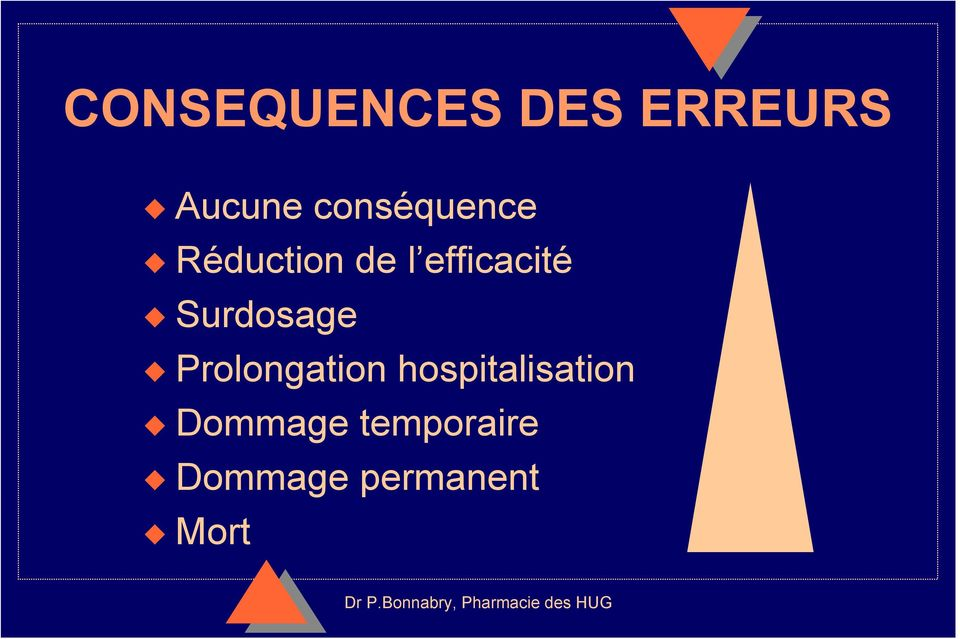 Surdosage Prolongation