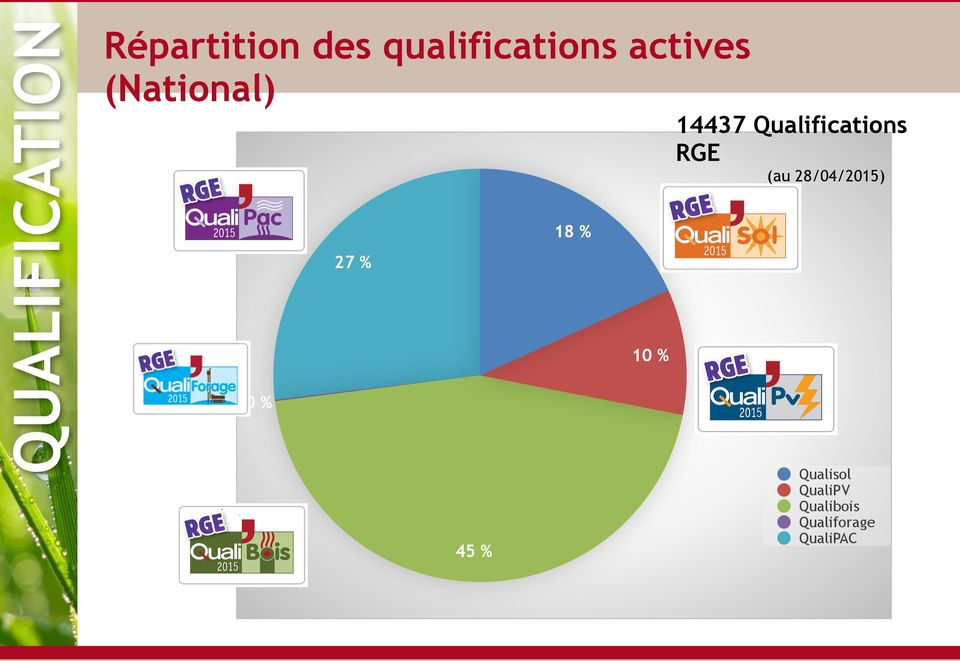 Qualifications RGE (au 28/04/2015) 0 % 27 %