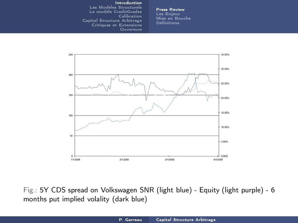 : 5Y CDS spread on Volkswagen SNR (light