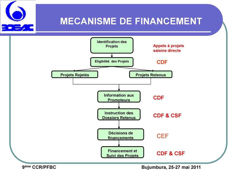 Retenus Information aux Promoteurs CDF Instruction des Dossiers Retenus