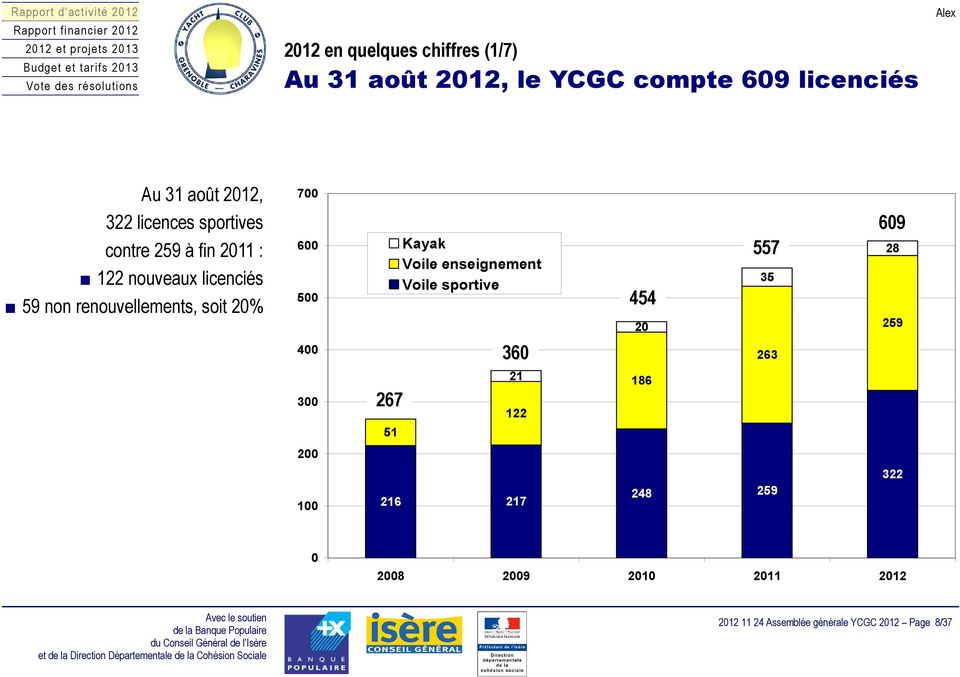 20% 600 500 Kayak Voile enseignement Voile sportive 454 20 557 35 28 259 400 360 263 300 267 21 122 186