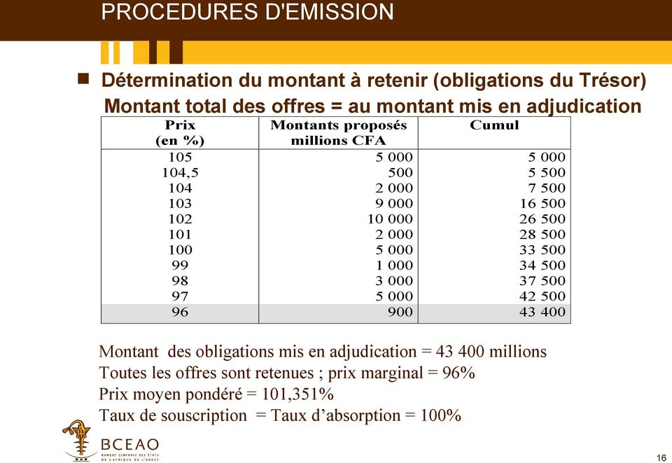 000 28 500 33 500 1 000 34 500 3 000 37 500 42 500 96 900 43 400 Montant des obligations mis en adjudication = 43 400 millions
