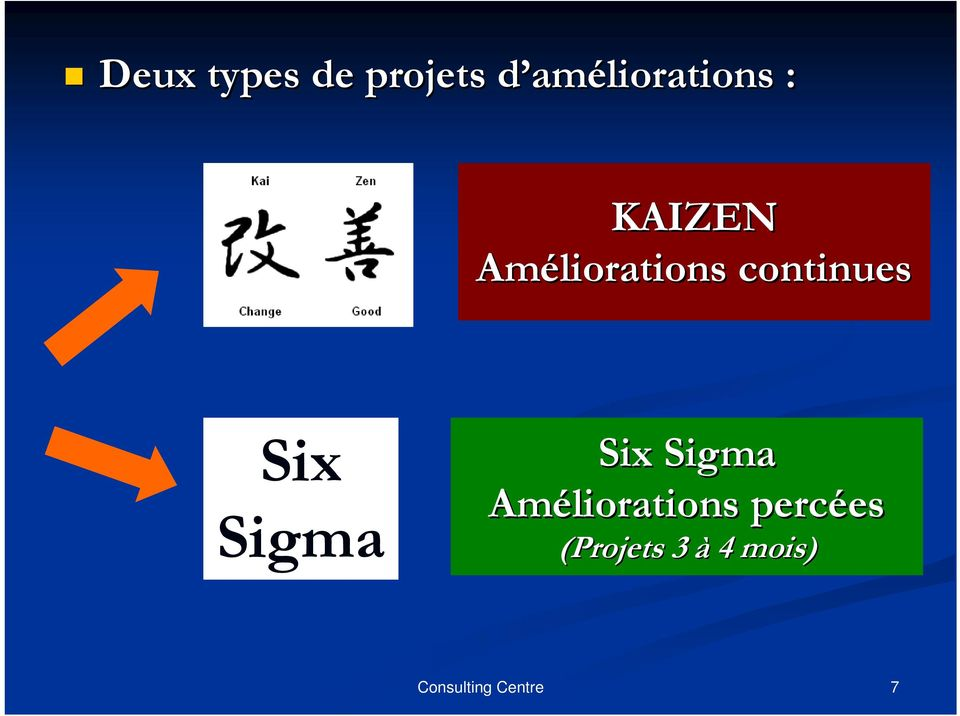 Améliorations continues Six Sigma