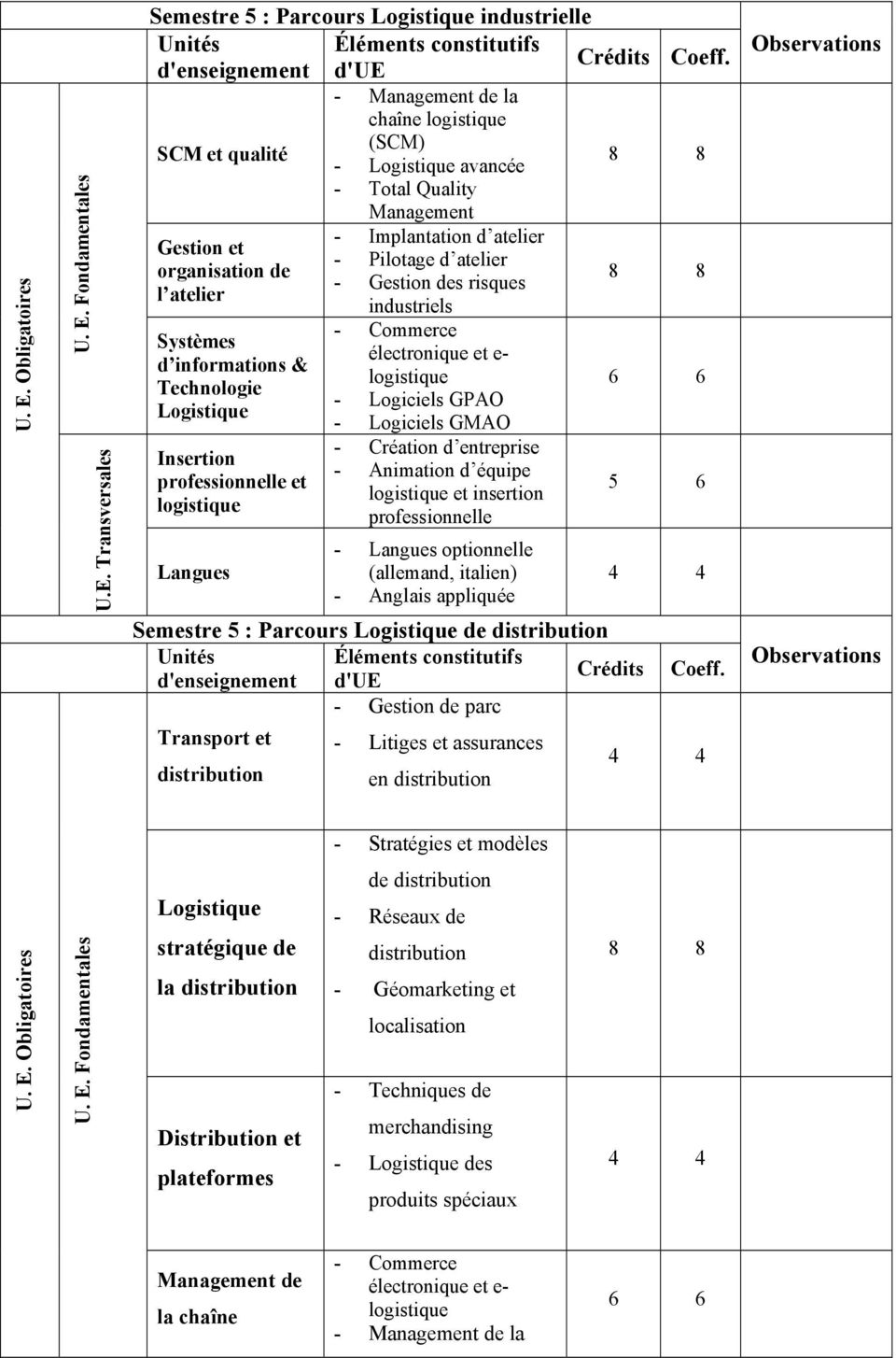 Langues optionnelle - Anglais appliquée 5 6 Semestre 5 : Parcours de distribution Éléments constitutifs d'ue - Gestion de parc Transport et - Litiges et assurances distribution en distribution -
