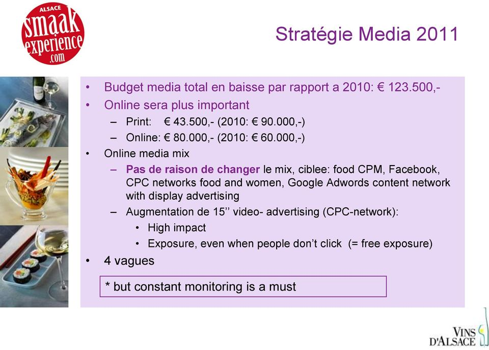 000,-) Online media mix Pas de raison de changer le mix, ciblee: food CPM, Facebook, CPC networks food and women, Google