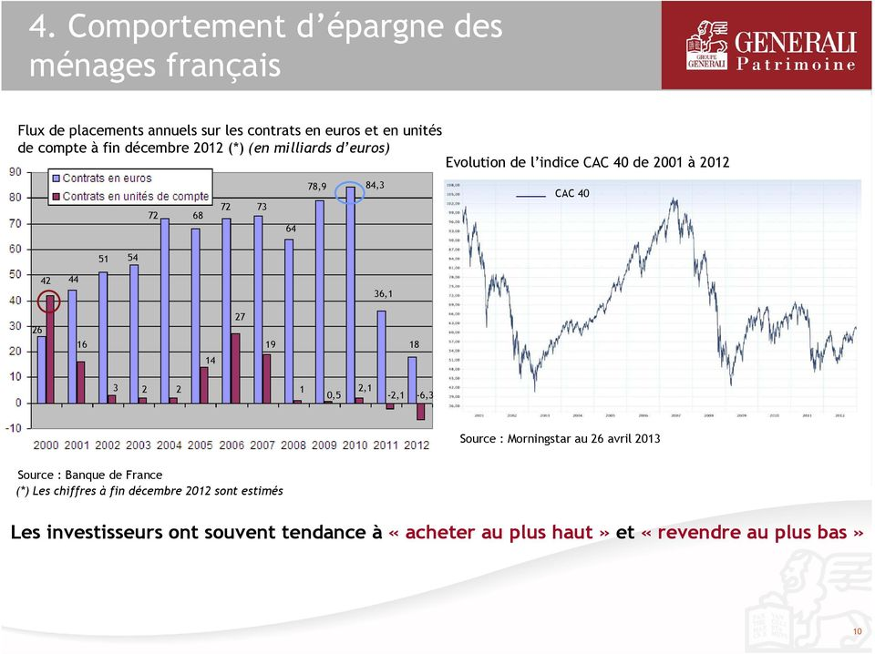 42 44 36,1 26 16 14 27 19 18 3 2 2 1 0,5 2,1-2,1-6,3 Source : Morningstar au 26 avril 2013 Source : Banque de France (*) Les
