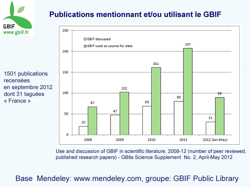 literature, 2008-12 (number of peer reviewed, published research papers) - GBits