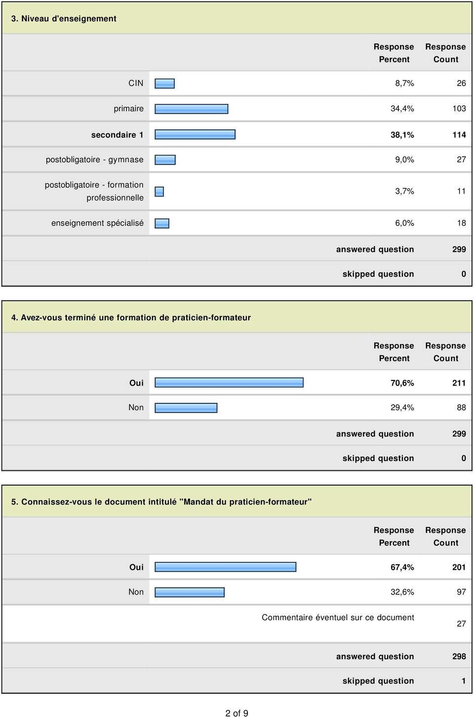 Avez-vous terminé une formation de praticien-formateur Oui 70,6% 211 Non 29,4% 88 answered question 299 skipped question 0 5.